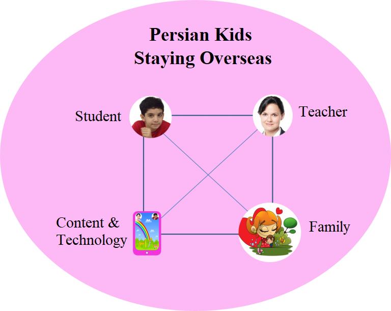 Online Persian School Educational Model